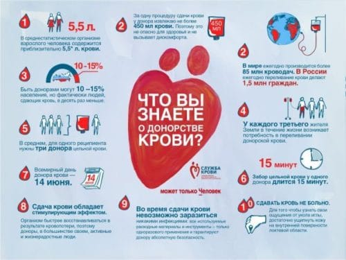Что Вы знаете о донорстве крови