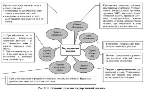Основные элементы государственной пошлины