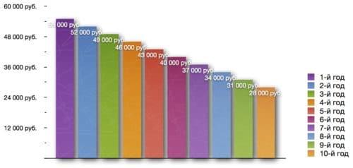 График дифференцированных платежей