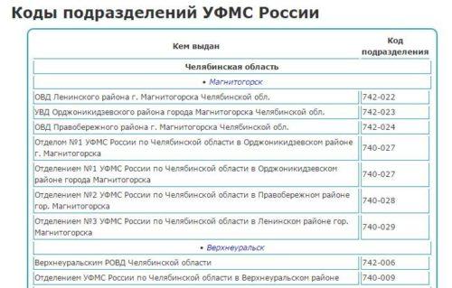 Справочник кодов подразделения