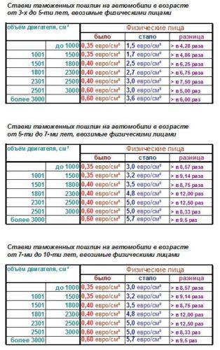 Таблица стоимости растаможки