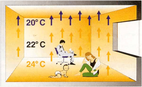 Температура в комнате может быть разной