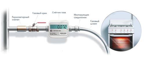 Не все обязаны устанавливать газовые счетчики