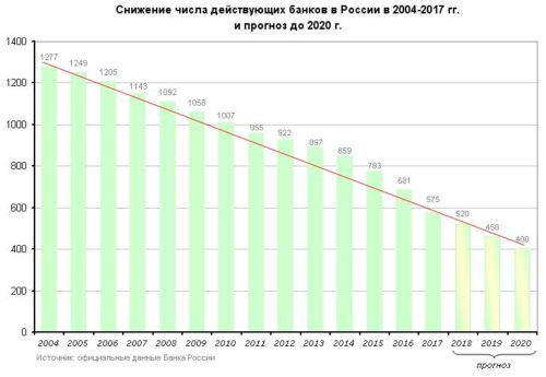 График отзыва банковских лицензий