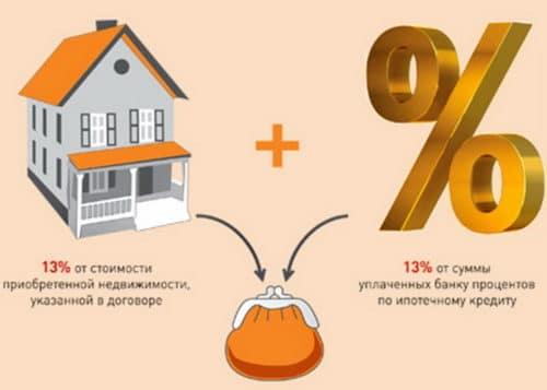 Вернуть 13% при покупке имущества