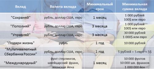 Варианты депозитов
