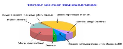 Представить результаты можно в виде диаграммы