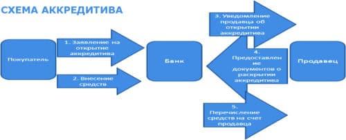 Схема расчетов через аккредитив