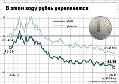 Наблюдается тенденция укрепления рубля