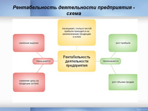 Схема рентабельности