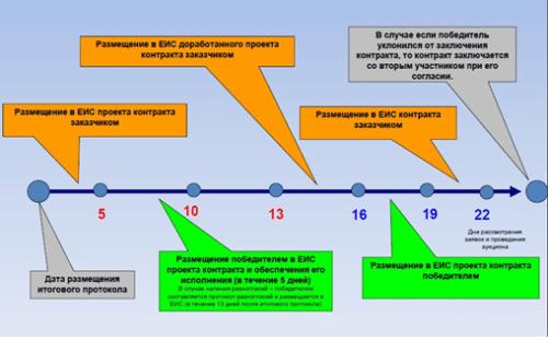 Этапы заключения контракта