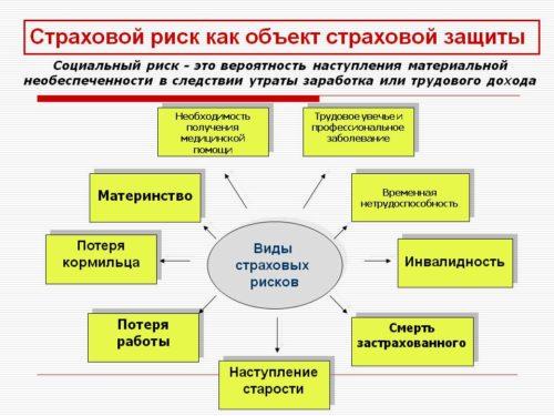 Структур страхового риска
