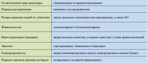 Признаки классификации