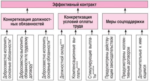 Схема эффективного контракта