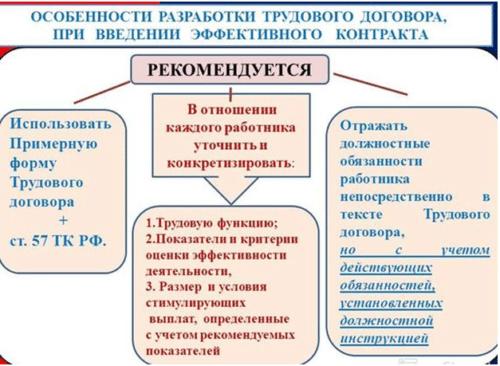 Особенности разработки трудового договора