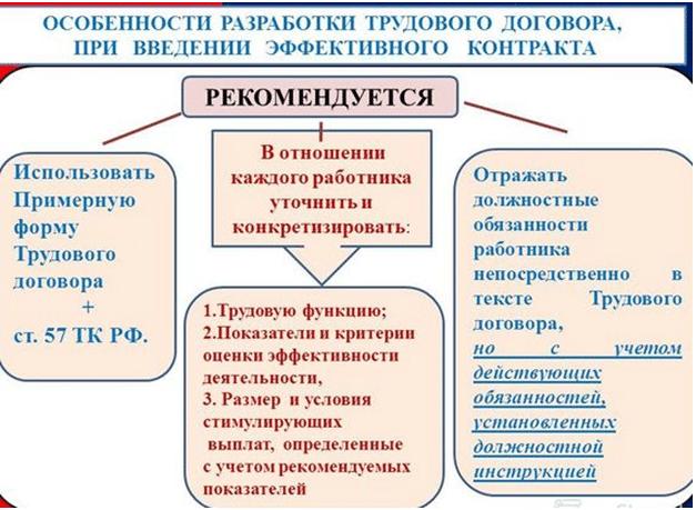 консультация юриста трудовой договор