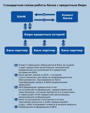 Схема работы финучреждений