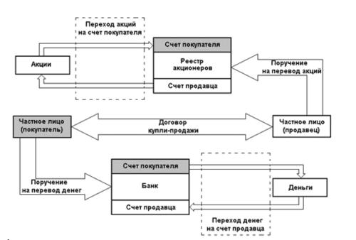 Структура внебиржевых сделок